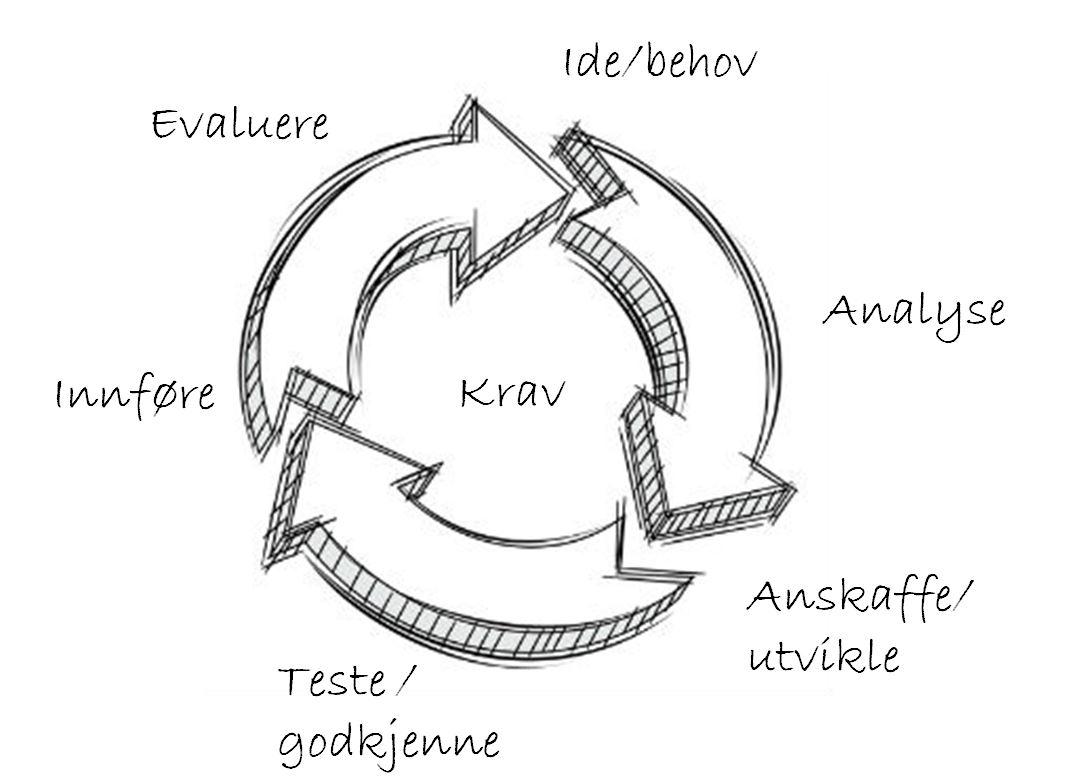 Syklus